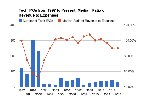 post image for A Data-Driven Exploration of Tech IPOs From 1997 to Present