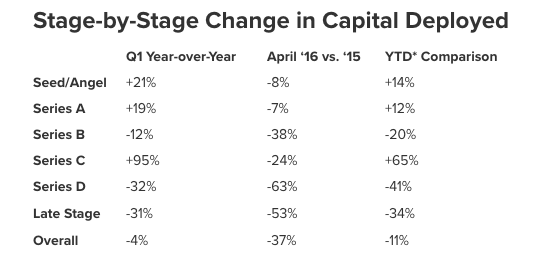 post image for U.S. Venture Capital Investment Dollars Down 11% Year-to-Date, Late Stage Rounds Hit Hardest Followed by Series B