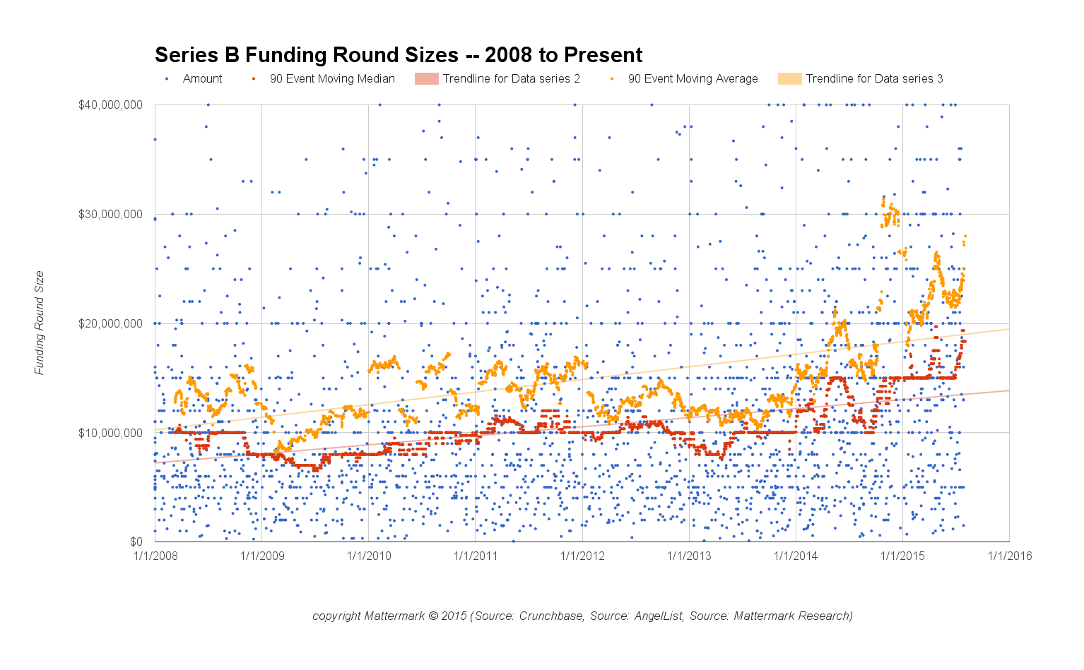post image for Series B Round Sizes Jumped 50% from 2013 to 2014, Up 84% Since 2008