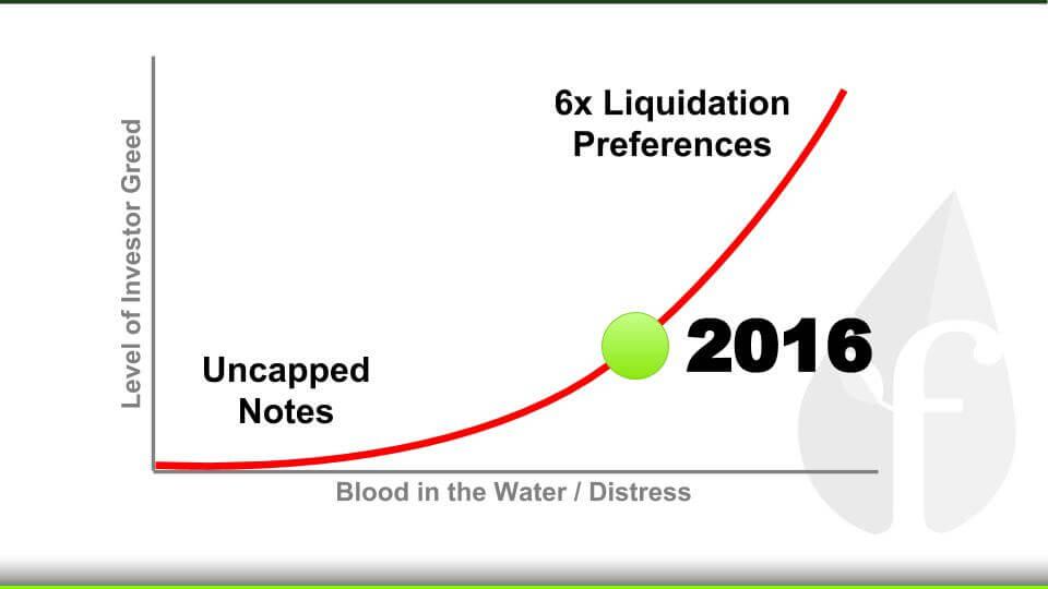 Liquidation_Preferences