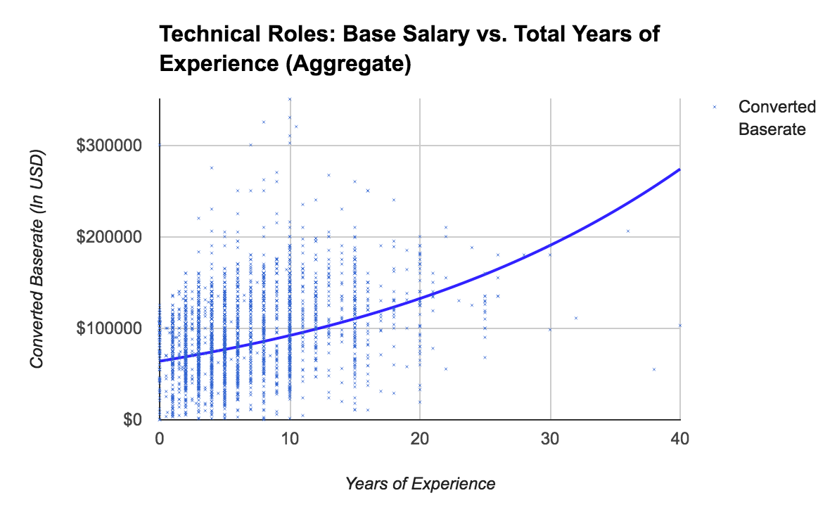 Salary vs. Years of Experience
