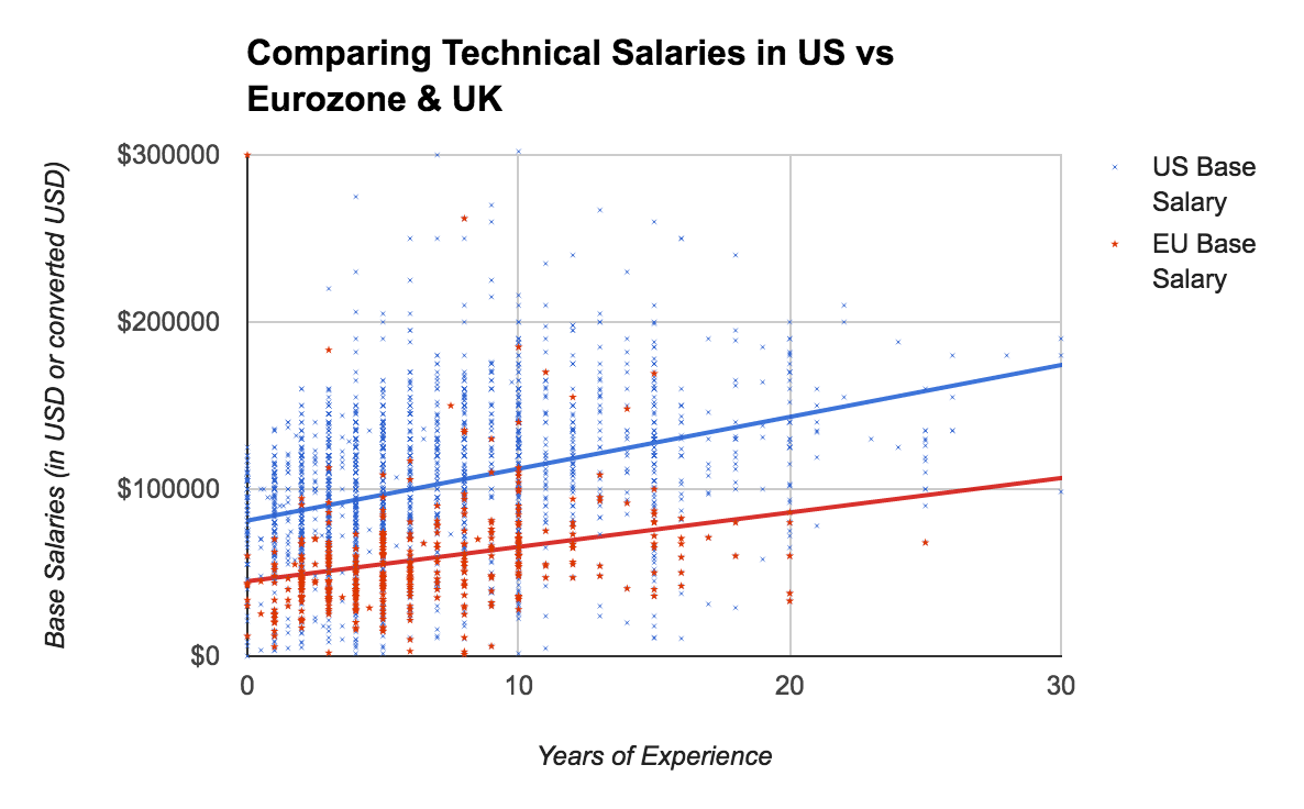 USA vs. Europe in Engineering Salaries