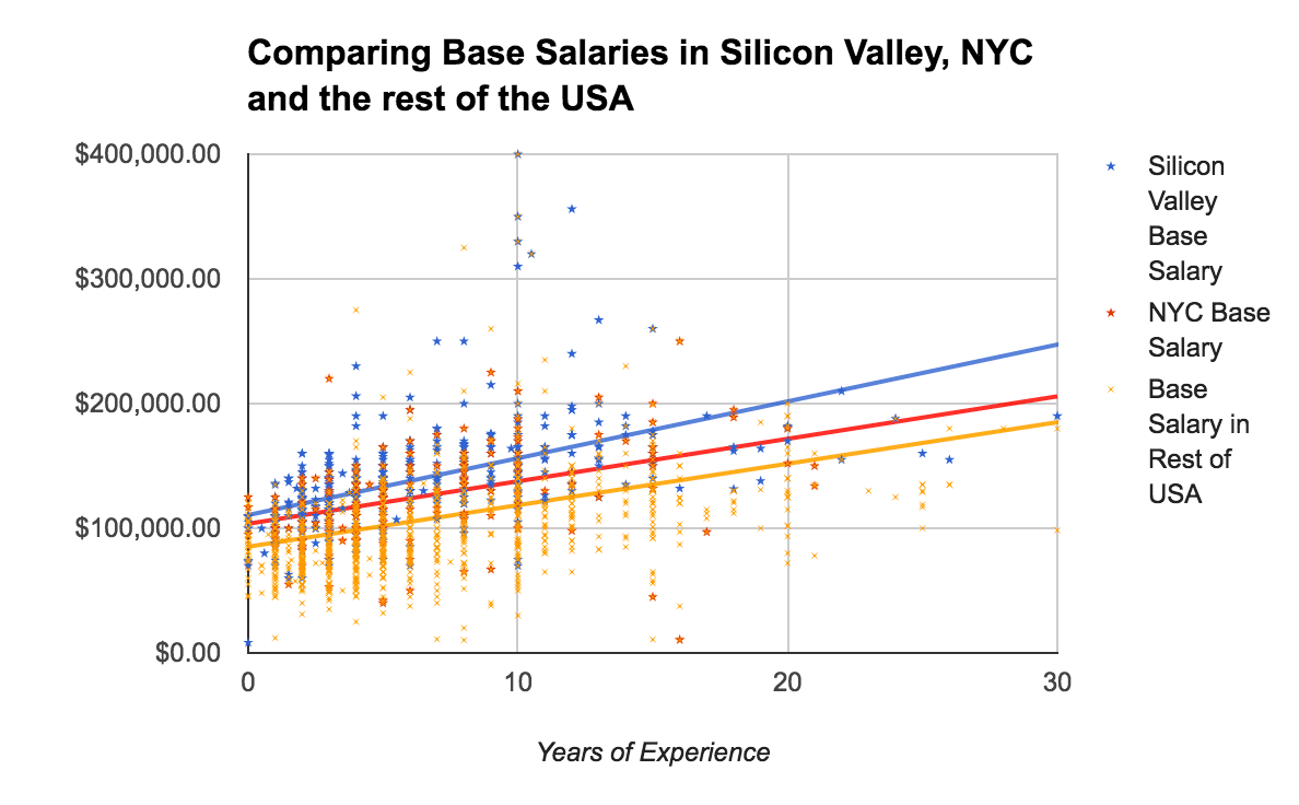 Salaries: Silicon Valley, NYC, Rest of US
