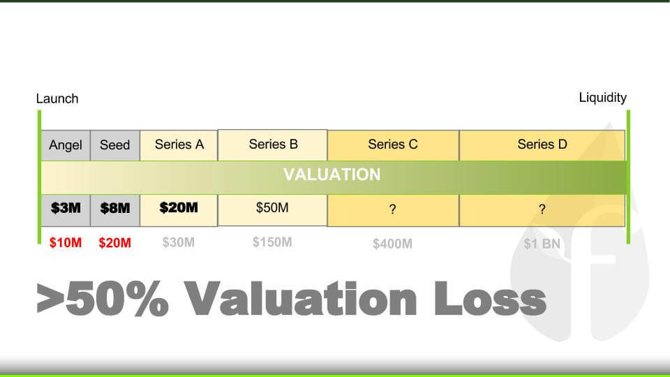 Valuation_Loss