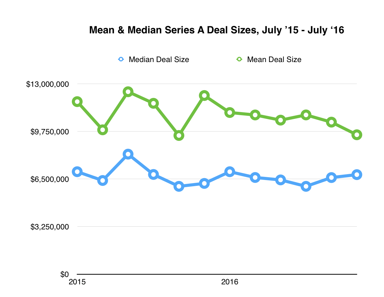 Median vs Mean Deal Size - Last 12 Months