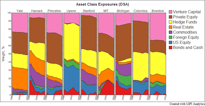 Endowment_Exposures