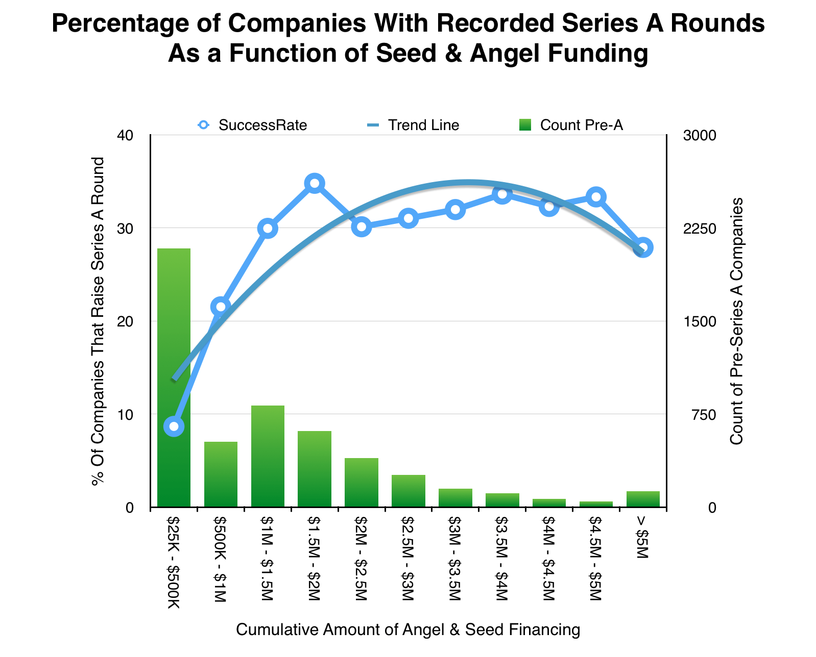 Rates of Series A Raises vs. Pre-Series A Funds Raised