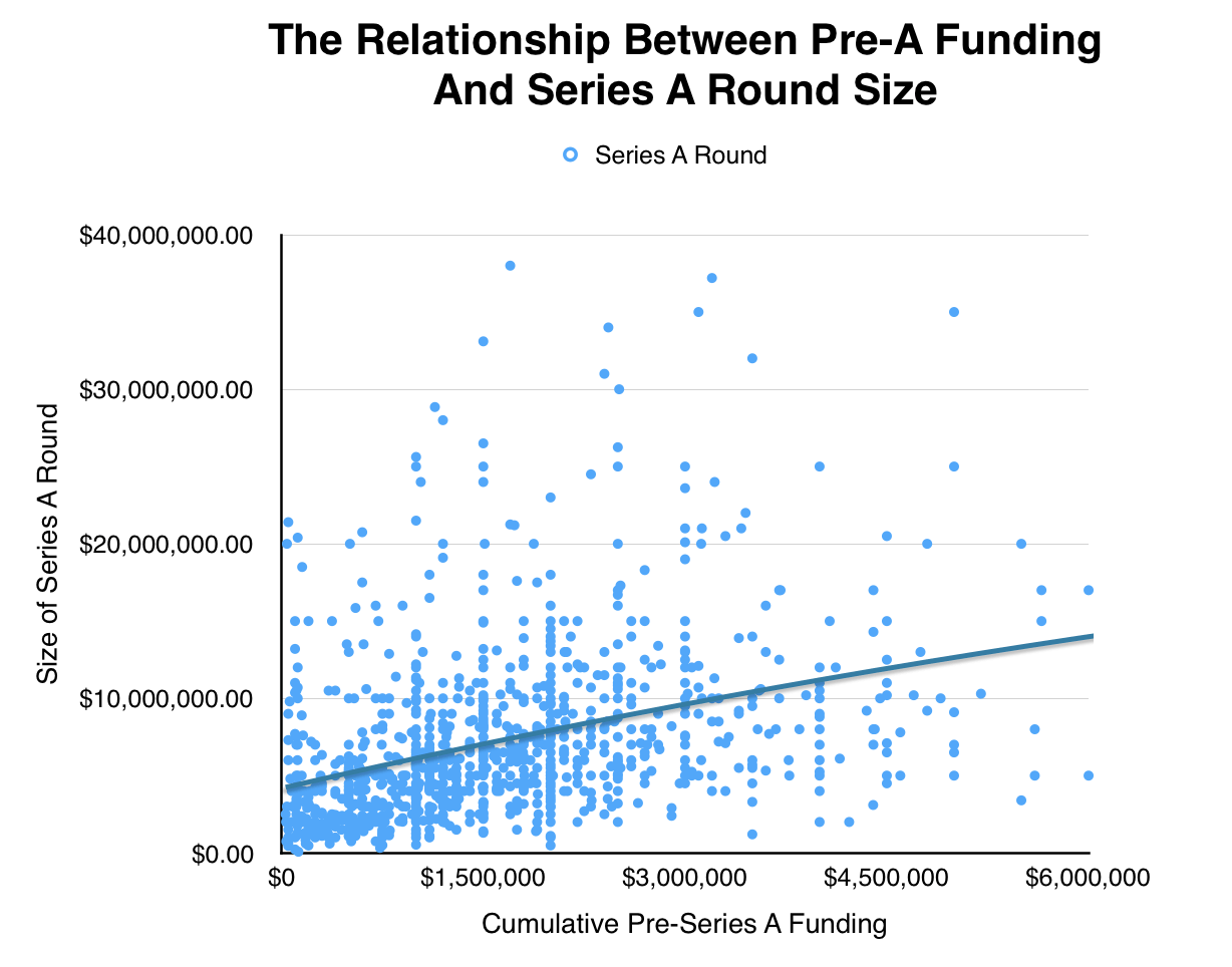 Pre-A Funding vs. Series A Round Size
