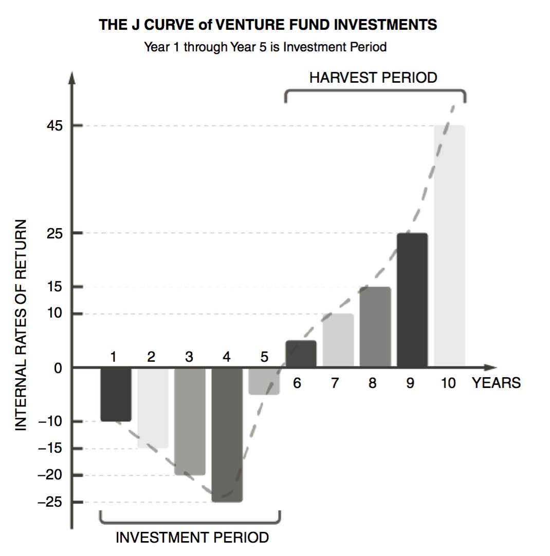 Source: Ramsinghani, Mahendra. The Business of Venture Capital: Insights from Leading Practitioners on the Art of Raising a Fund, Deal Structuring, Value Creation, and Exit Strategies. Second edition. The Wiley Finance Series. Hoboken, New Jersey: Wiley, 2014. p 5.