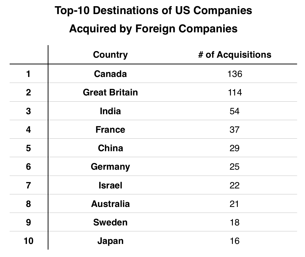Rank of Countries By # of Acquisitions of US Companies