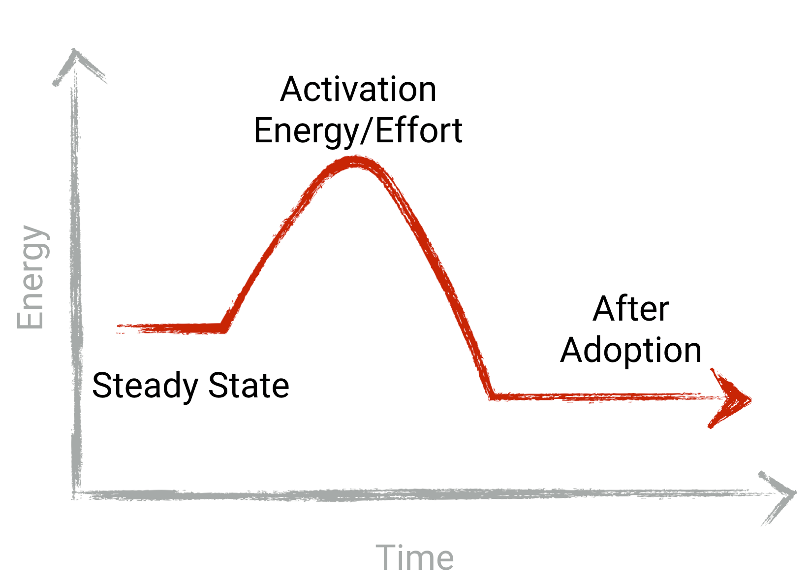 activation_energy
