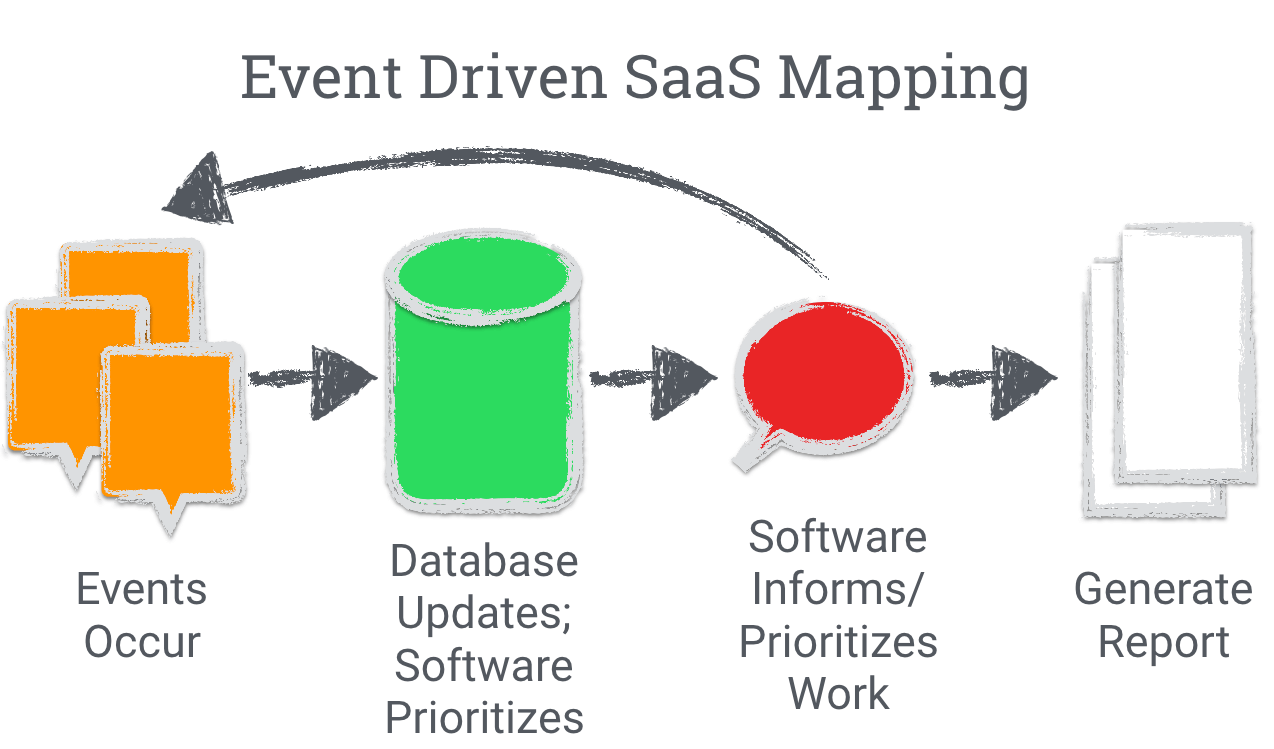 event-driven-saas