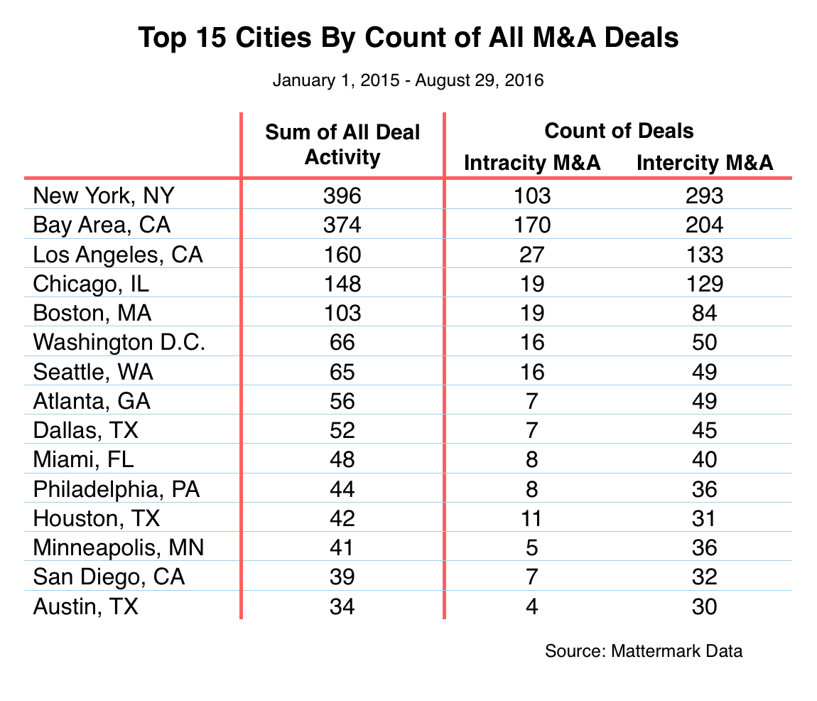 Ranked M&A