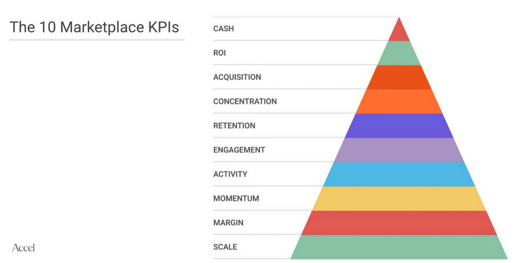 10 marketplace KPIs