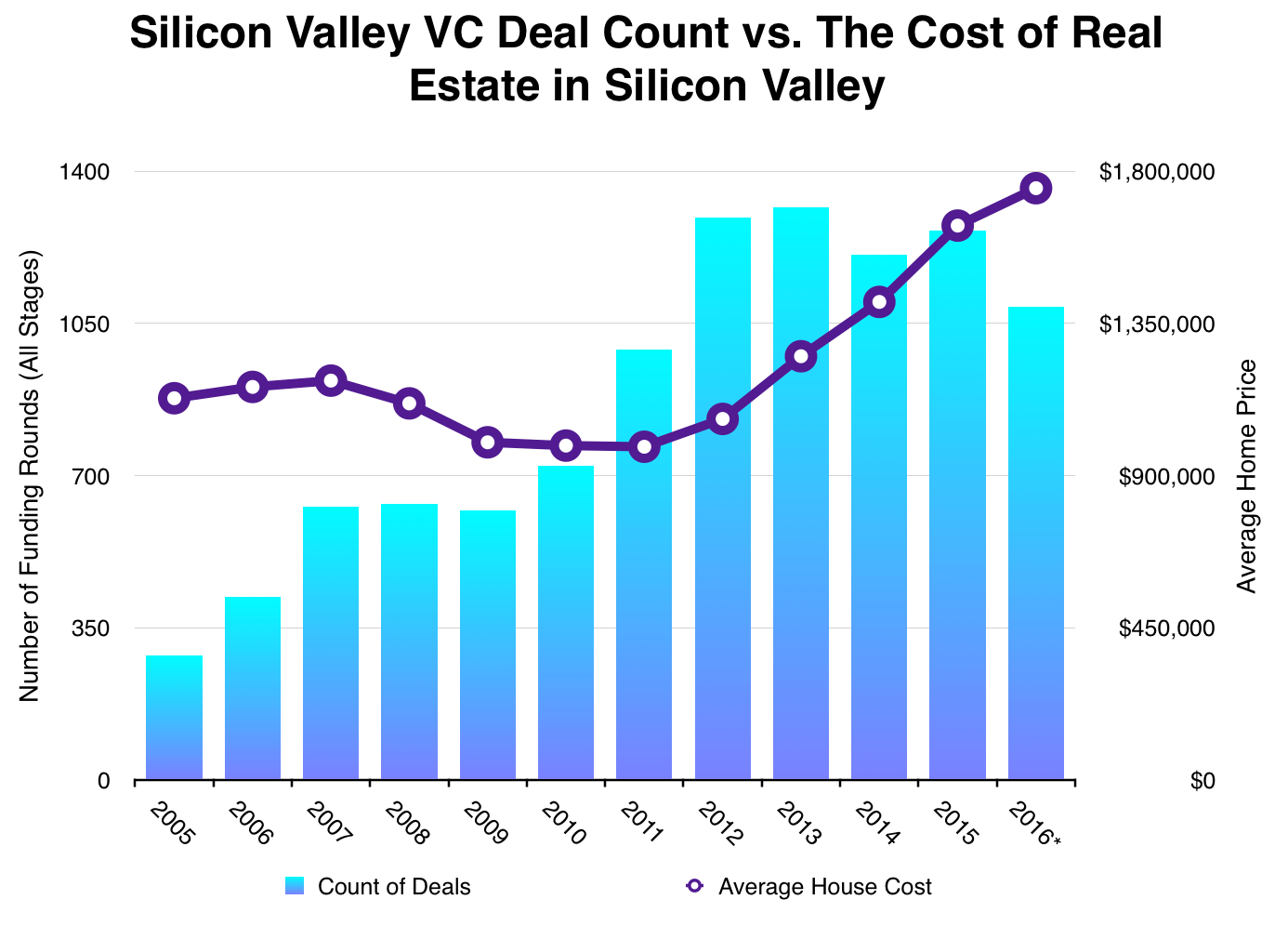 post image for Just How Correlated Are Silicon Valley Housing Prices And Venture Activity?