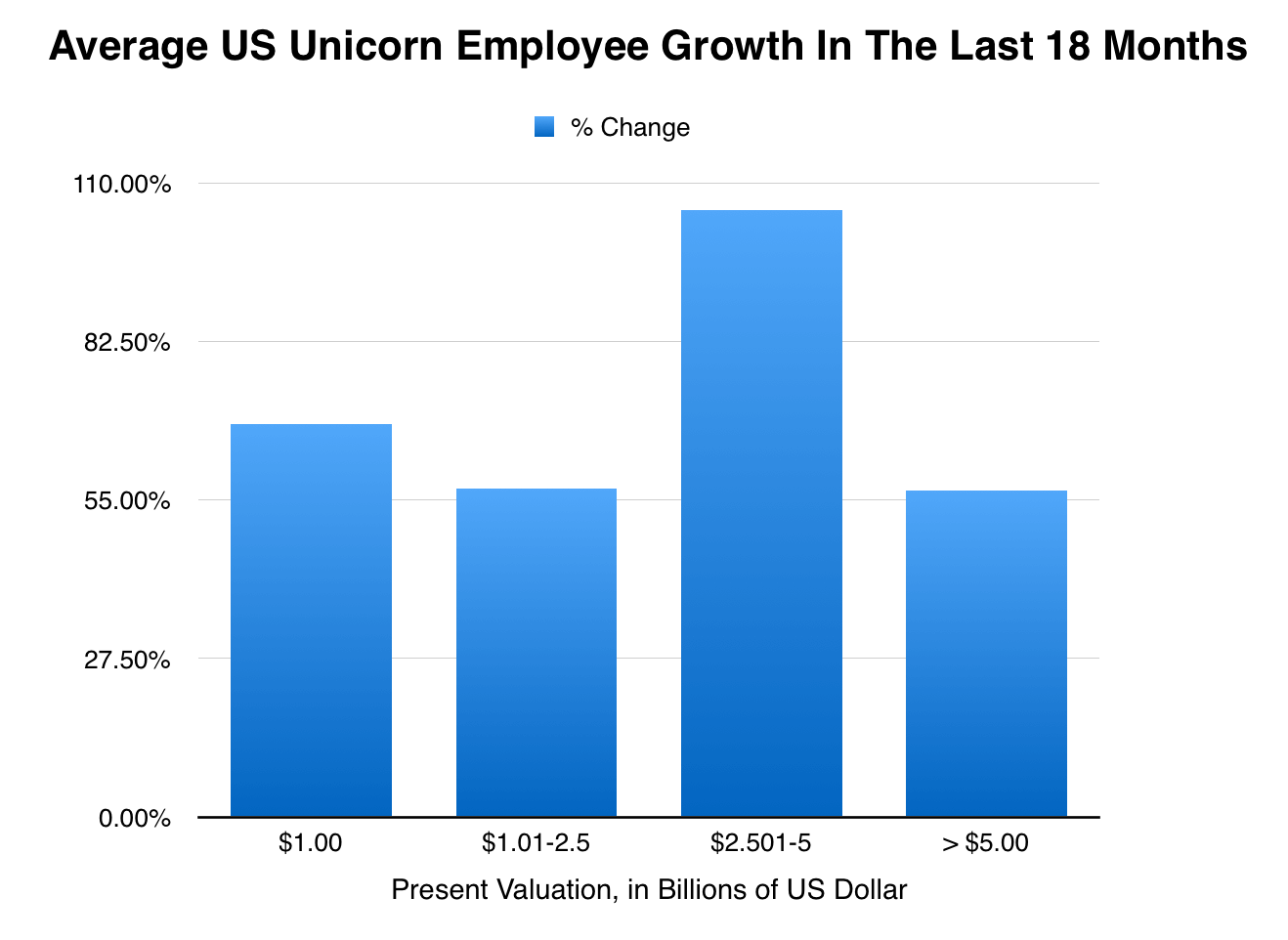 post image for Hiring At The Biggest Unicorn Companies Shows No Signs Of Slowing