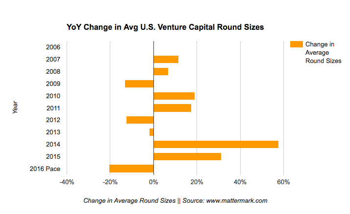 venture capital activity 2016-round-size-signals-valuation-decline