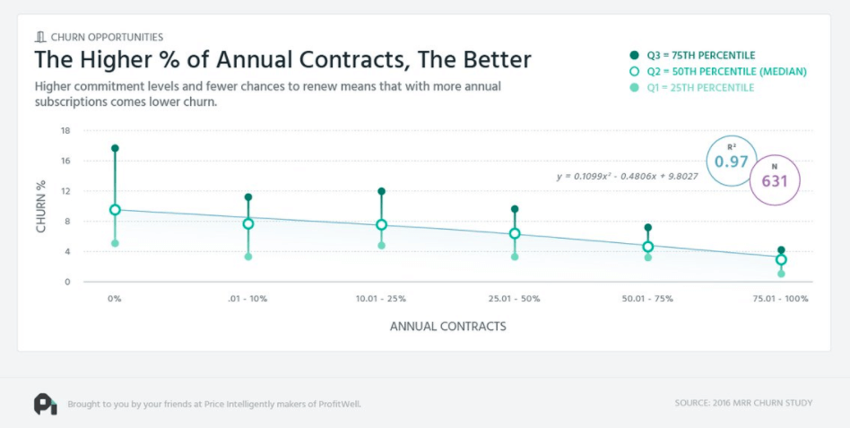 the_higher_percentage_annual_contracts_better