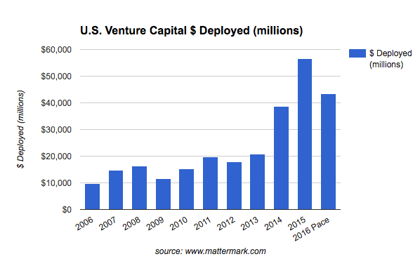 venture-capital-activity-2016-total-capital-deployed