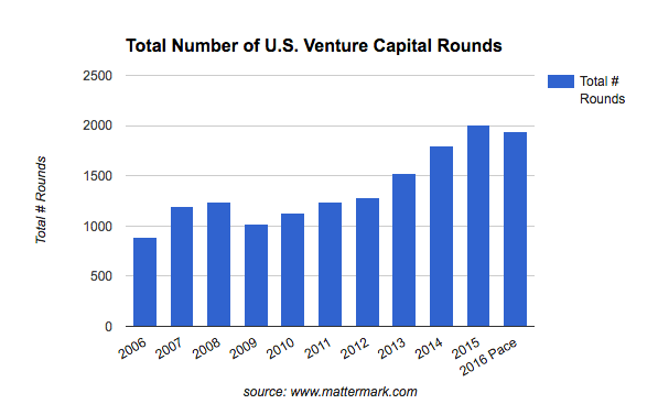 venture-capital-activity-2016-total-deals