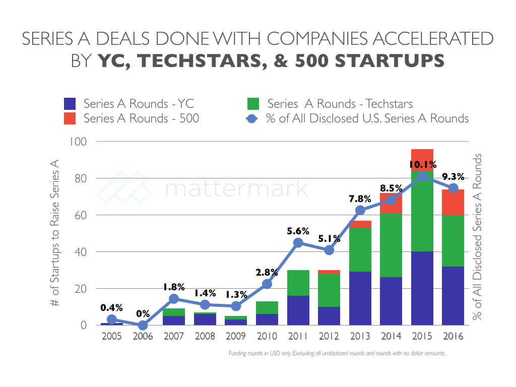 ycombinator-techstars-500-startups-series-a-rate