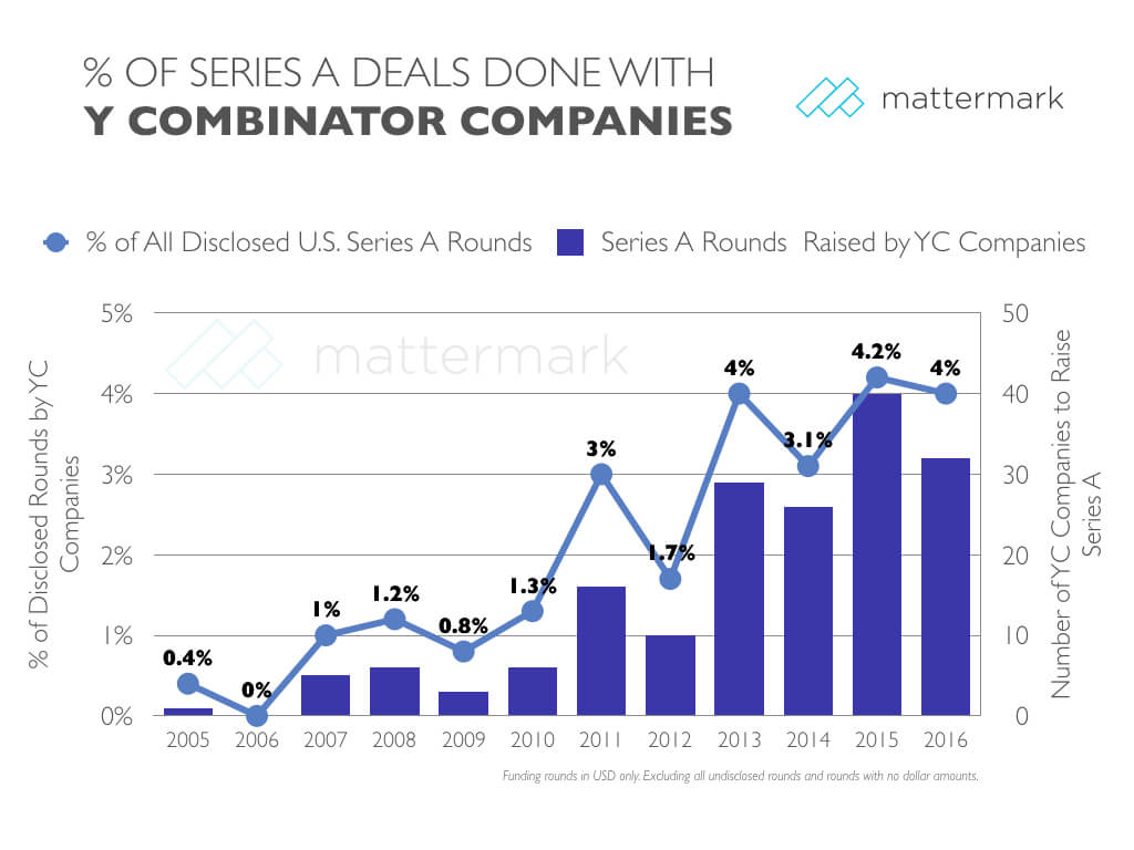 post image for 4% of U.S. Series A Deals Involved Y Combinator Companies in 2016