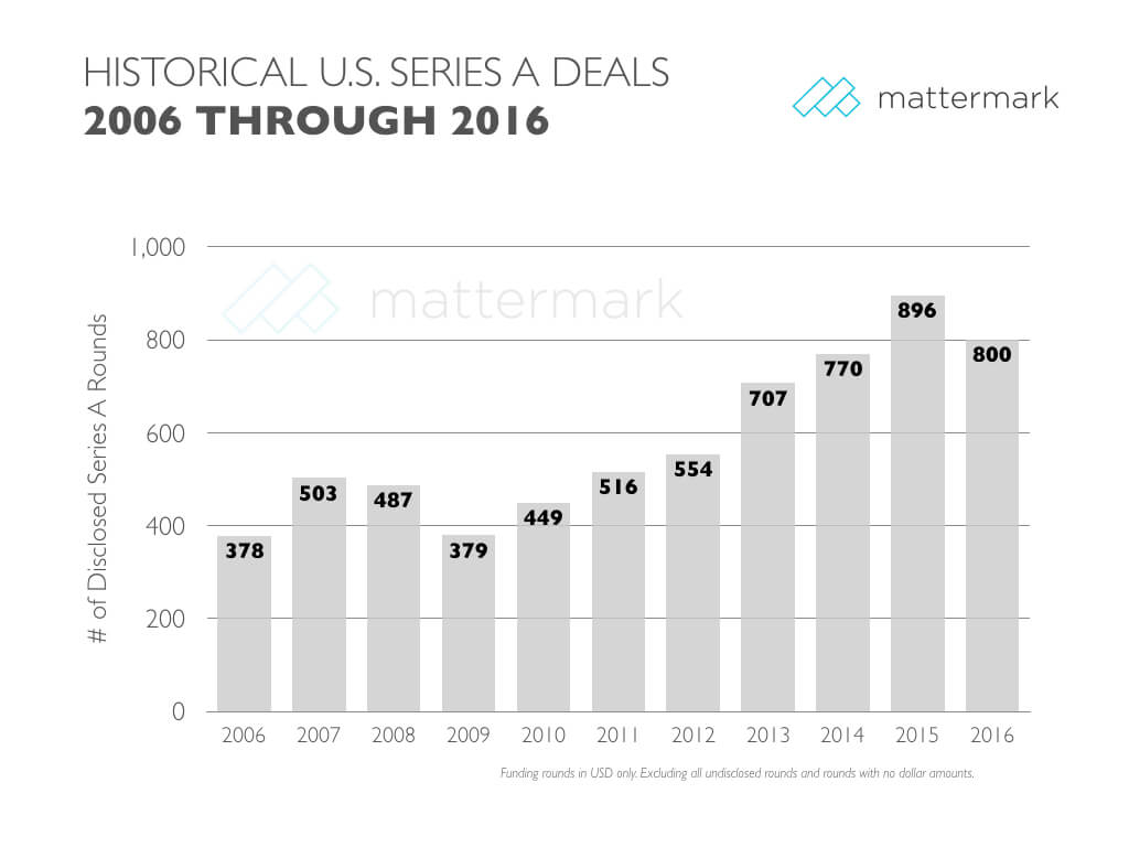 mattermark-series-a-historical-10-year
