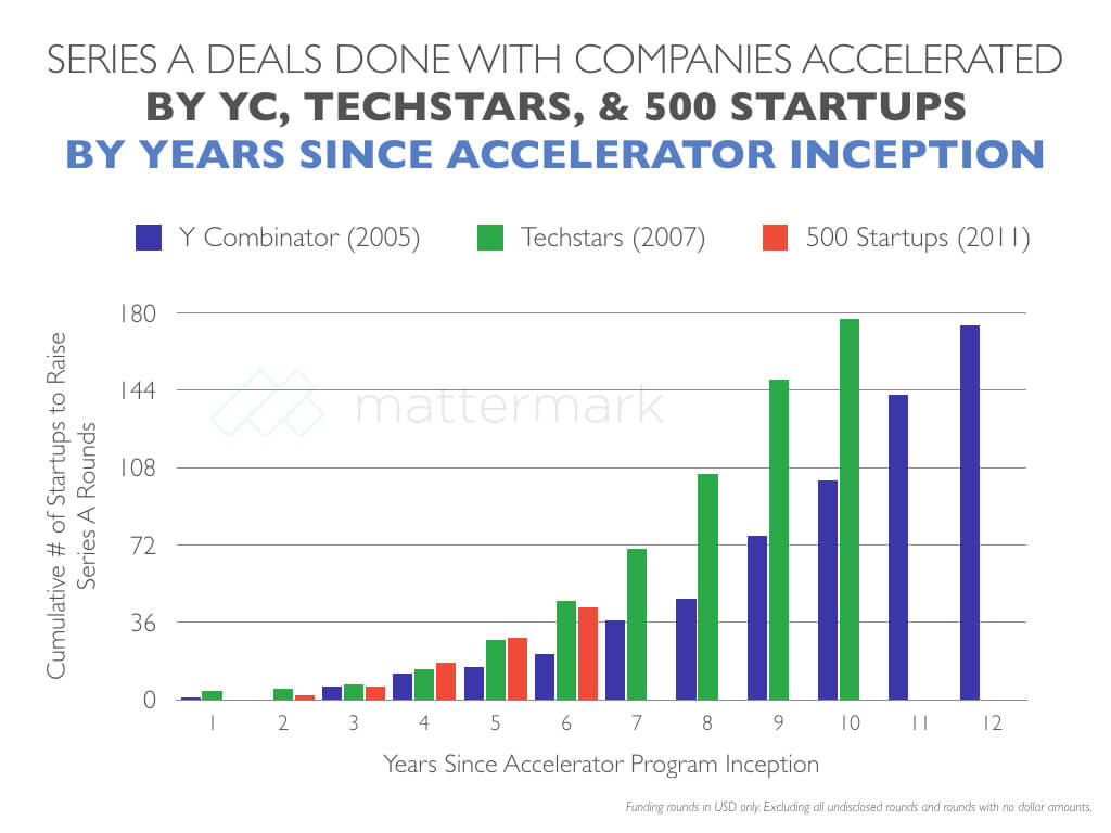 post image for When It Comes to Series A Graduates, Techstars & 500 Startups Outpace Y Combinator
