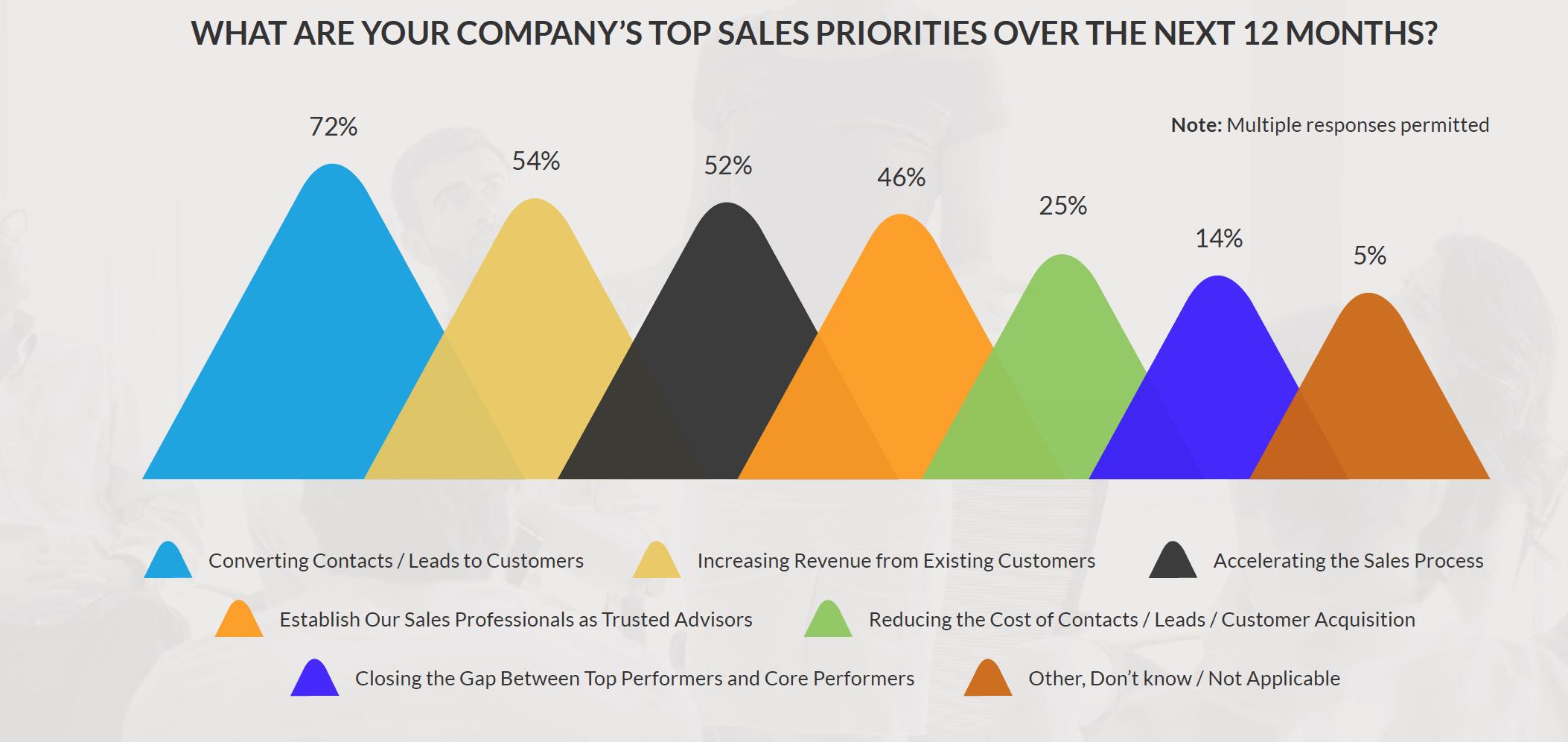 solve-sales-problems