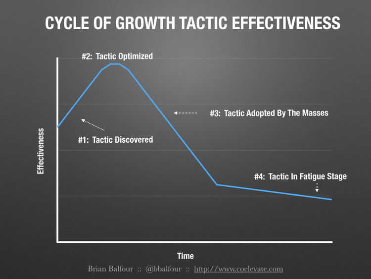 cycle of growth tactics