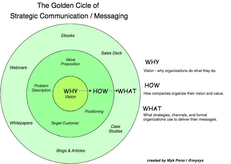 the golden circle of stategic communication