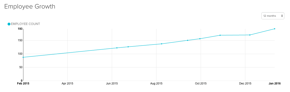 hired employee growth metrics
