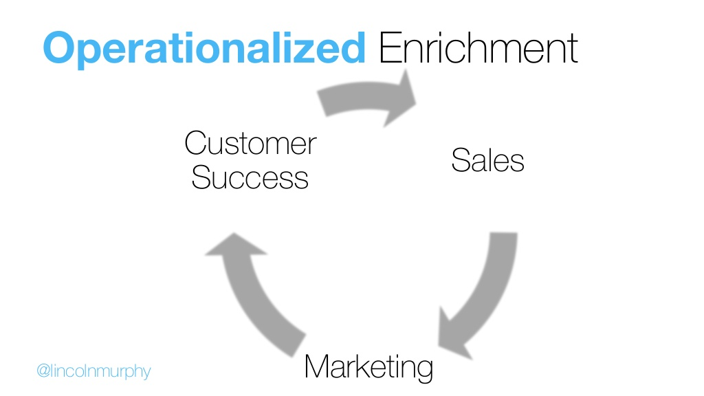 post image for Raise the Bar – Customer Success-driven Growth is Growth, Sales Defensibility, and more
