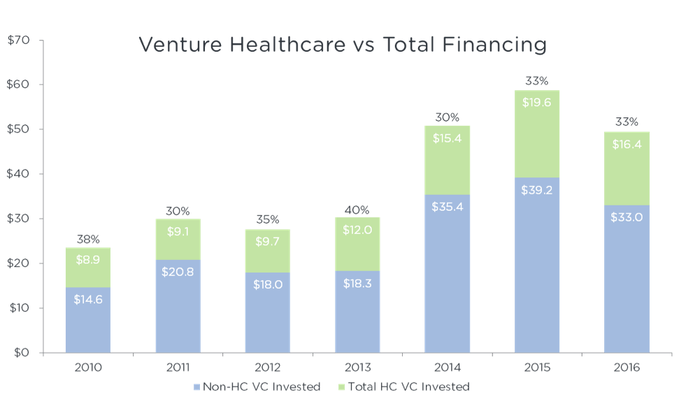 Venture Healthcare vs Total Financing