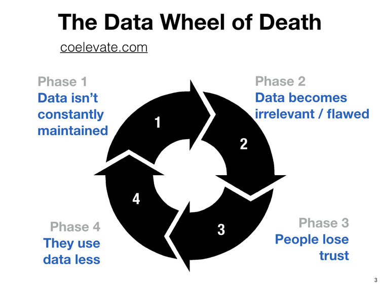 post image for Raise the Bar – The Sales Gambit, Battling the Data Wheel of Death, and More