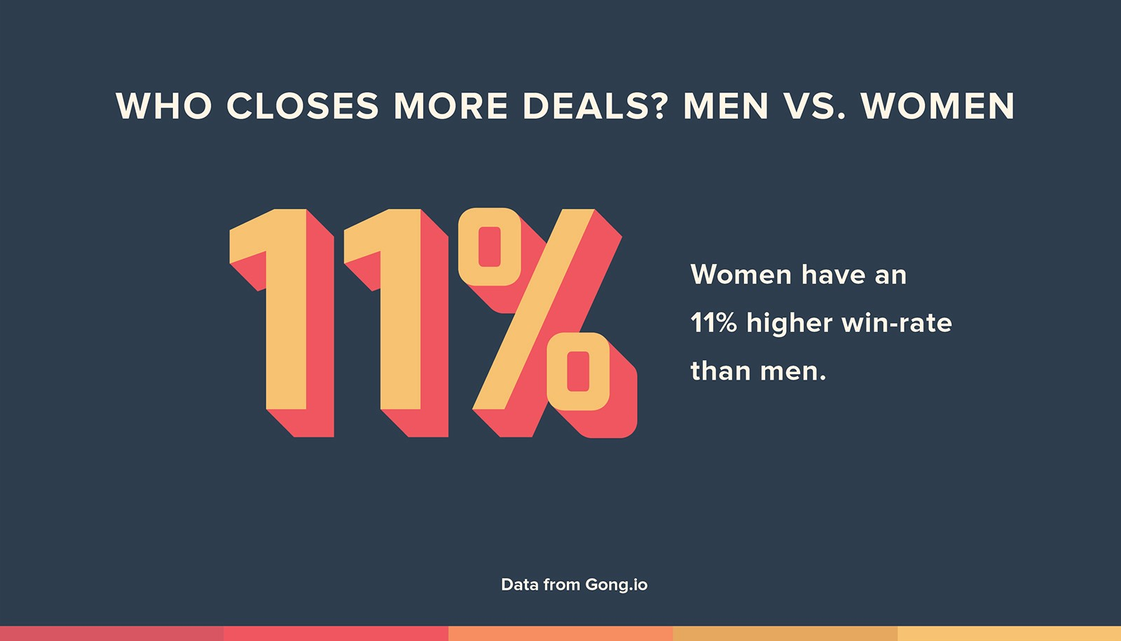 post image for Raise the Bar – Women Close More Deals Than Men, Marketing Attribution, and More