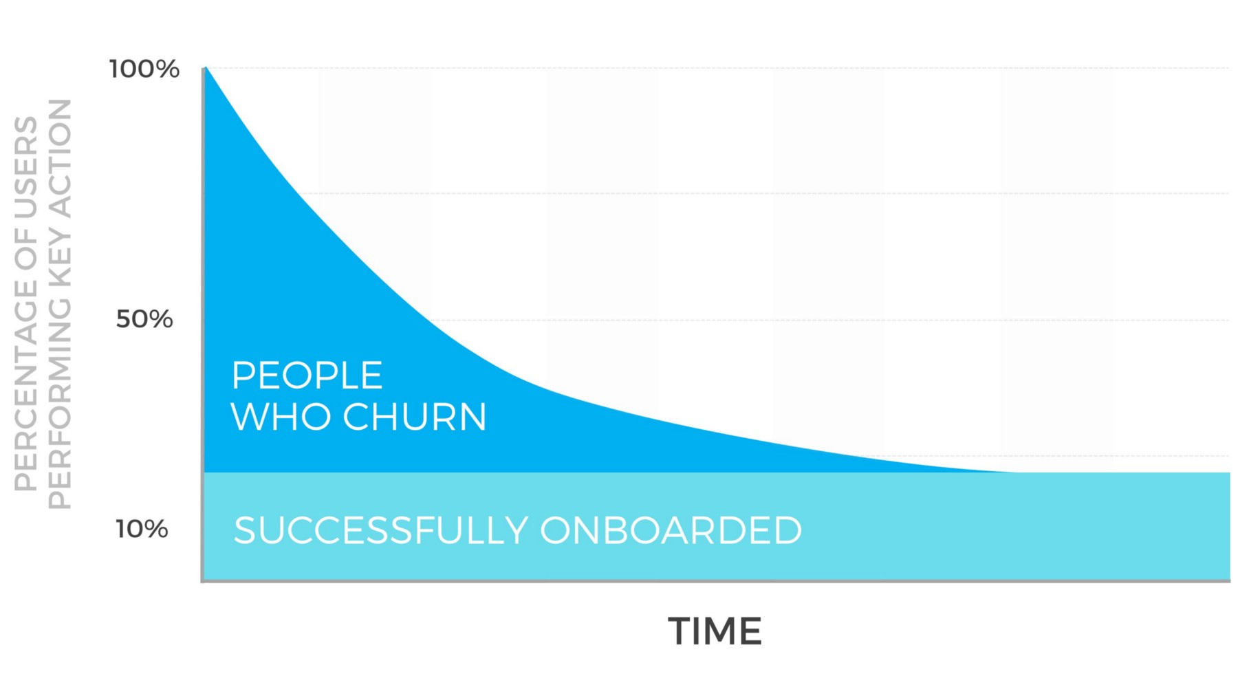 post image for Onboarding as a Growth Strategy, Laws of Network Effects, and More – Raise The Bar