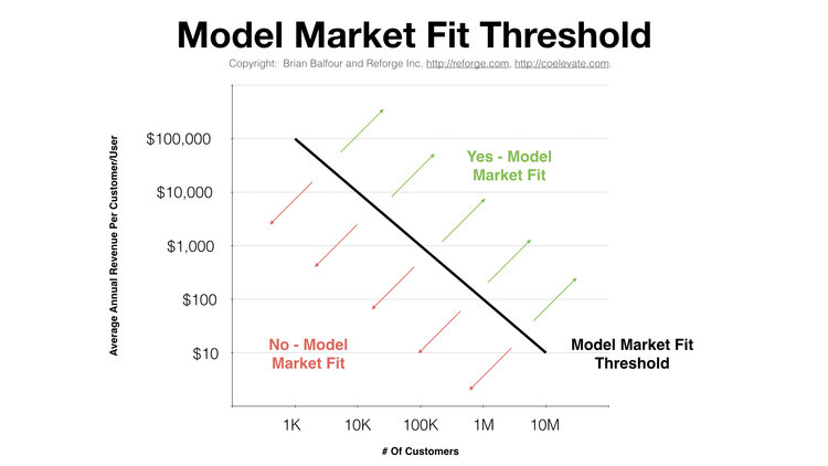 post image for Model Market Fit Analysis, Customer Acquisition Addiction, and More – Raise The Bar