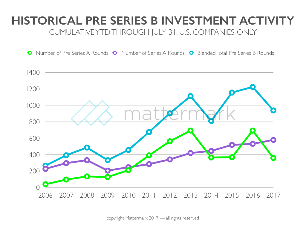 post image for Seed Stage Investment Lags Last Year's Trend, While Series A Picks Up the Slack