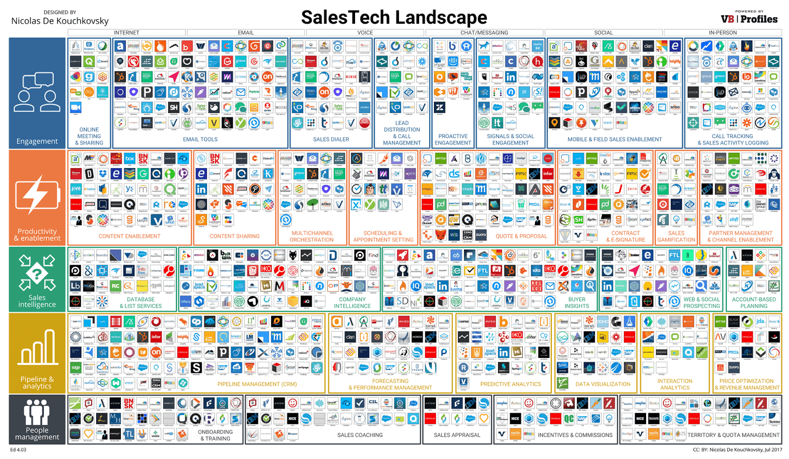 post image for Sales Tech Landscape Update, Instagram DM Networking Guide, and More – Raise The Bar